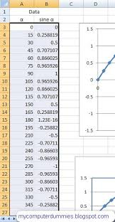 how to make a sine graph in excel 2007 plot sine wave my