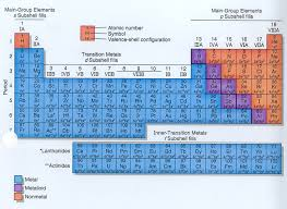 Valence Electrons On Periodic Table Cir Room 9 Groups Families Periods And Valence Of The Periodic