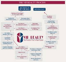 home buying u0026 selling process vip realty