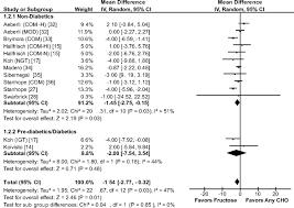 Blood Pressure Spreadsheet Effect Of Fructose On Blood Pressure Hypertension