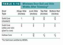 Hollow Interior Door Interior Doors Choosing And Installing Interior Doors