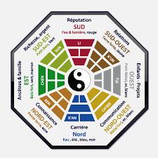 couleur chambre feng shui muse vous présente le schéma de la grille d analyse du pa kua la