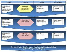 Ksp Bad Saulgau Anregungen Beschwerden Kaufmännische Und Sozialpflegerische