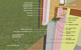 Insulating Basement Walls With Foam Board by Ornl Concrete Basement Wall With Interior Insulation Sill Detail