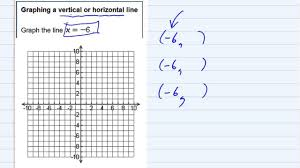 aleks graphing a vertical or horizontal line