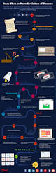 Resume Preparation Pdf Resume Evolution The 500 Year History Of Resumes Infographic