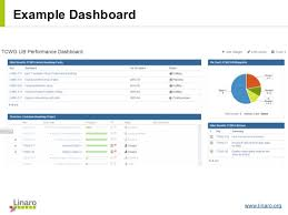 lce13 project management office reporting dashboards and customiza u2026