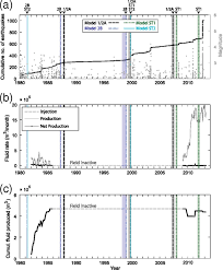 characterizing potentially induced earthquake rate changes in the