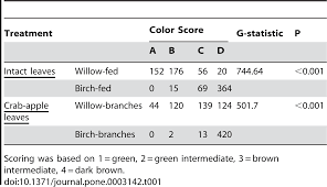 a reversible color polyphenism in american peppered moth biston