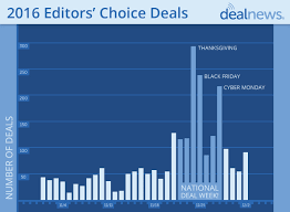 thanksgiving will top black friday for deals again