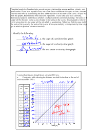 a the slope of a positiontime graph b the