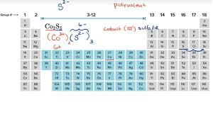naming ionic compounds practice khan academy