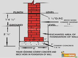 designing a foundation foundation of building process of