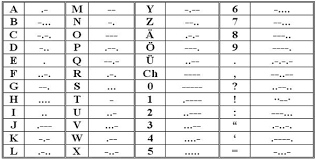 binary number system bcd and gray code tables
