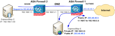 Pix Asa Perform Dns Doctoring by Understand U0026 Configure Nat Reflection Nat Loopback Hairpinning