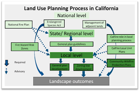 process of land use planning process diy home plans database
