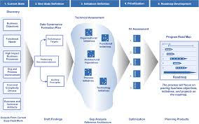 How To Build A Business Plan Template How To Build A Roadmap Applied Enterprise Architecture