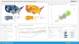 financial analysis sample report dashboard reporting samples dundas bi dundas data visualization an education dashboard