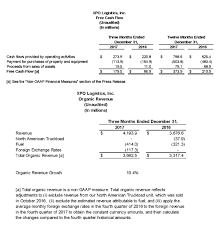 truckload fuel surcharge table xpo newsroom q4 2017 results