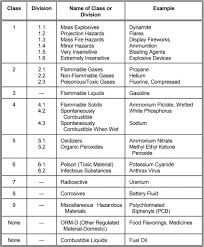 hazardous materials classification table hazardous materials cdl test com cdl test answers dmv test answers