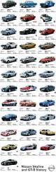 nissan gtr year to year changes a history of the nissan skyline and gt r view our post to