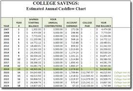 Saving Spreadsheet Savings Spreadsheet Moneyspot Org