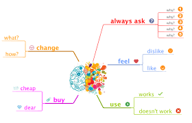 design thinking elements when your design thinking challenge generates prototypes of selected