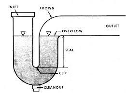 bath tub drain cintinel