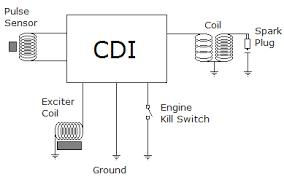 4 pin cdi wiring diagram dolgular com