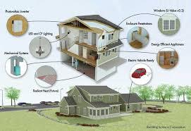 net zero home design plans interesting net zero home design nist s test house is inhabited by