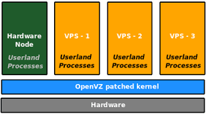 containing linux instances with openvz open source for you