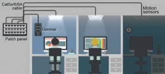 power over ethernet lighting power over ethernet for led lighting benefits beyond efficiency