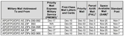 military mail apo fpo tips