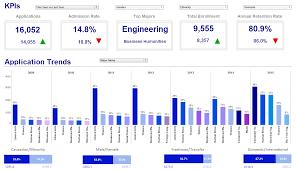 key performance indicators dashboard solutions inetsoft product