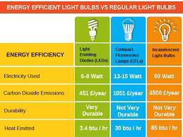 led lights vs regular lights energy efficient light bulbs vs regular light bulbs vswitchusave