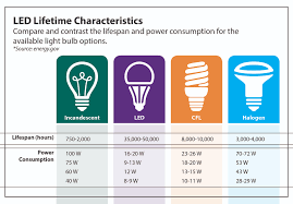 Led Light Bulbs Vs Energy Saving by Making The Digital Switch Upgrade Your Lights From U201canalog U201d To
