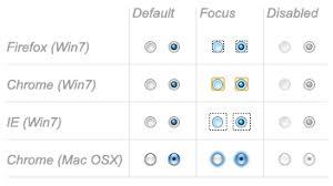 html input pattern safari the native form widgets learn web development mdn