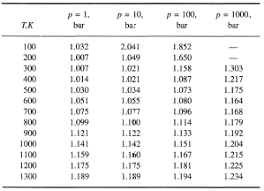 Specific Heat Table Air Properties Of