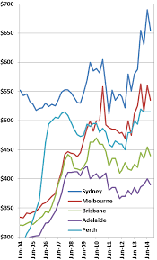 average price for a australian house prices