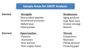 a swot analysis can boost your profits