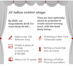 the future of ai is here pwc
