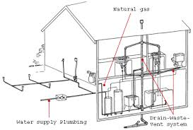how to plumb a house house plumbing design defolab home
