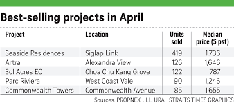 new private home sales stay robust business news u0026 top stories