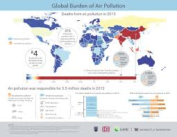 global burden of air pollution institute for health metrics and