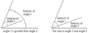 What Is The Meaning Of Interior What Is Angle