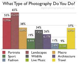 Types Of Photography The Type Of Photography Our Readers Do Poll Results