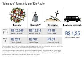 Top Preço de funeral em SP varia de R$ 243 a R$ 12.714; veja dicas  &XL22