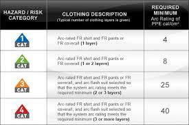 nfpa 70e arc flash table hazard risk category per nfpa 70e hazard level risk chart
