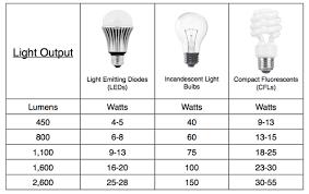 led light energy calculator savings calculator led lites usa