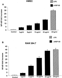 chlamydial heat shock protein 60 activates macrophages and